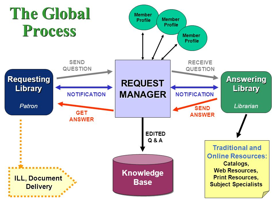 The Global Process RequestingLibrary Patron Knowledge Base Knowledge Base AnsweringLibrary Librarian ILL, Document Delivery Delivery REQUESTMANAGER SEND QUESTION RECEIVE QUESTION NOTIFICATION EDITED Q & A GET ANSWER SEND ANSWER Member Profile Member Profile Member Profile Traditional and Online Resources: Catalogs, Web Resources, Print Resources, Subject Specialists