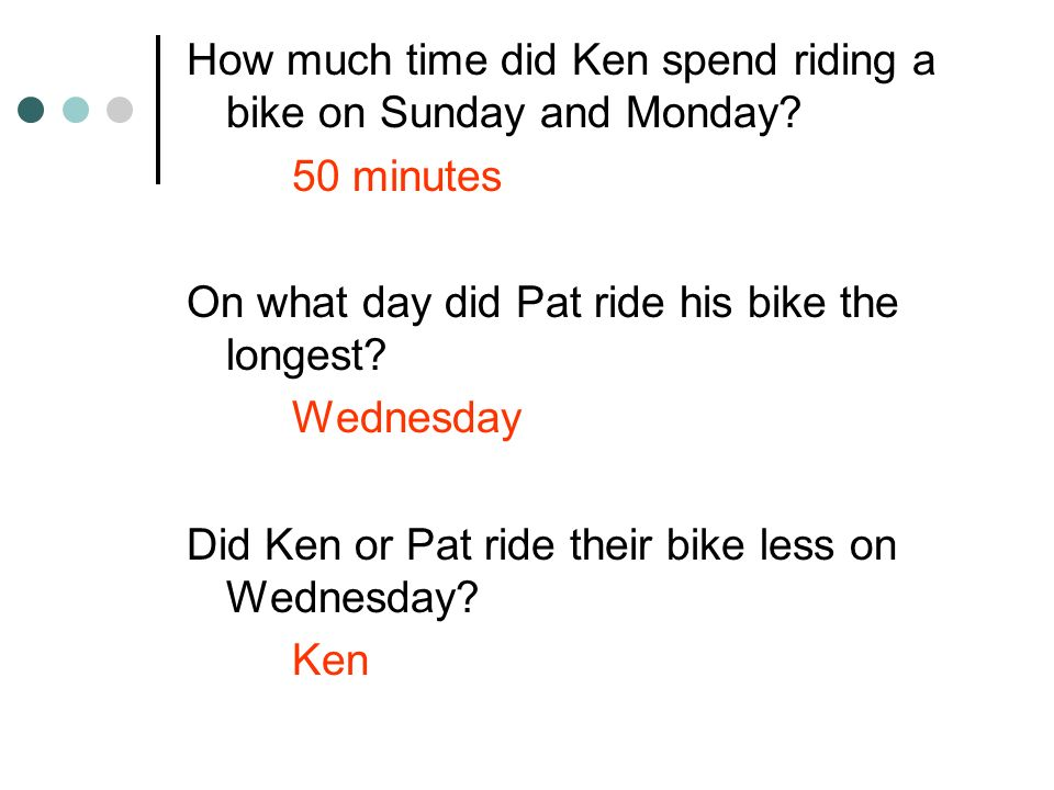 How much time did Ken spend riding a bike on Sunday and Monday? 50 minutes On what day did Pat ride his bike the longest? Wednesday Did Ken or Pat rid