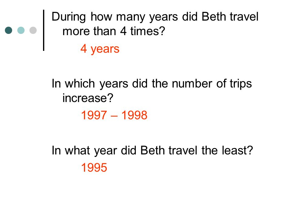During how many years did Beth travel more than 4 times? 4 years In which years did the number of trips increase? 1997 – 1998 In what year did Beth tr