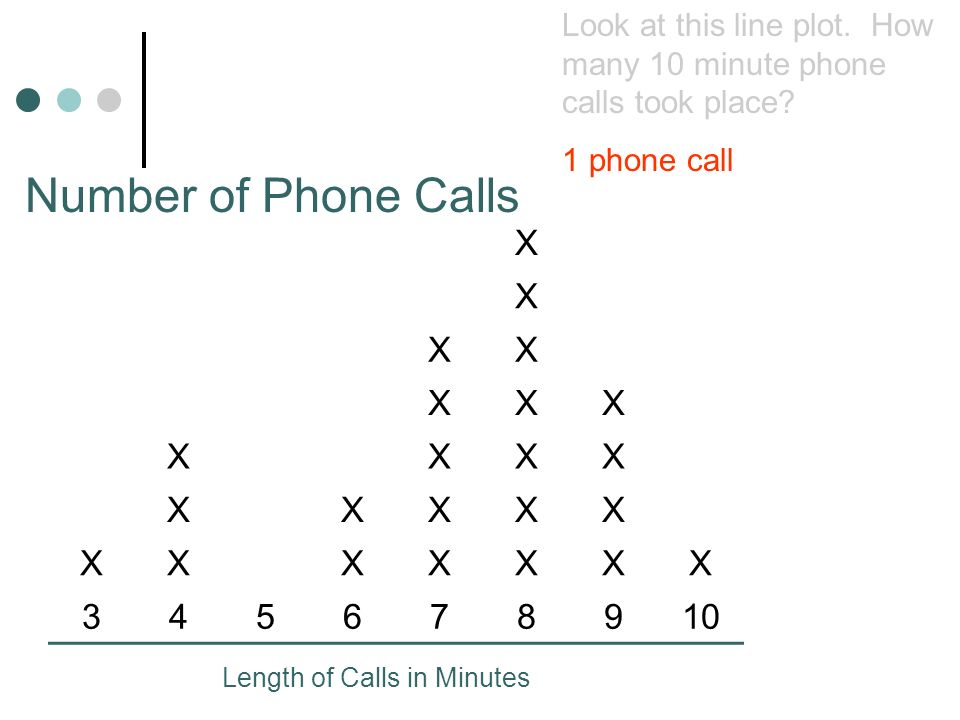 X X XX XXX XXXX XXXXX XXXXXXX 345678910 Number of Phone Calls Length of Calls in Minutes Look at this line plot. How many 10 minute phone calls took p