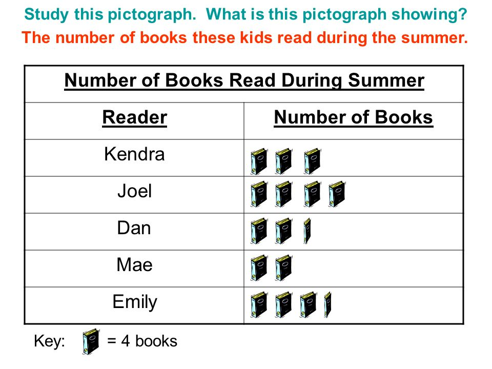 Study this pictograph. What is this pictograph showing? Number of Books Read During Summer ReaderNumber of Books Kendra Joel Dan Mae Emily Key: = 4 bo