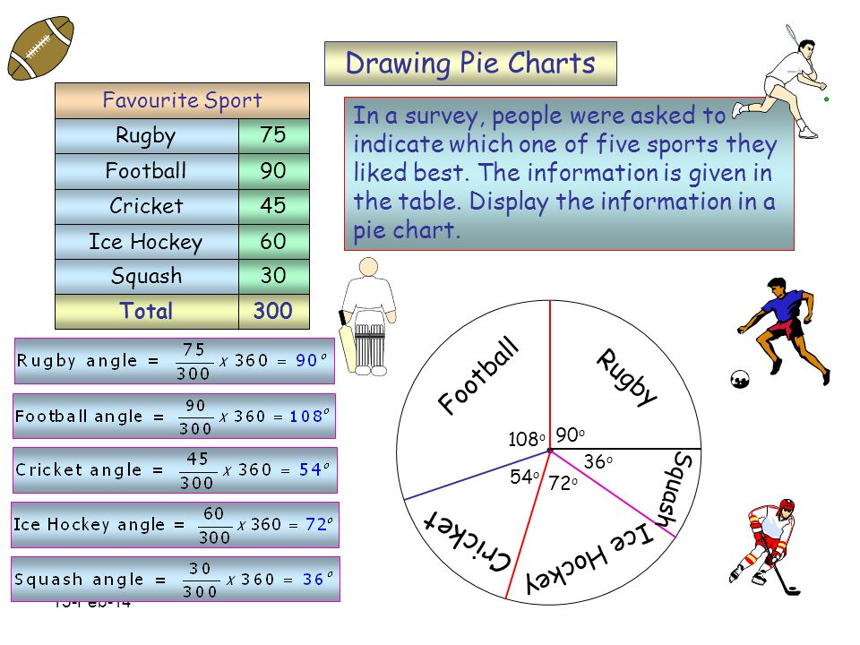 15-Feb-14 Total300 Rugby Football Cricket Ice Hockey 75 90 45 60 Favourite Sport Squash30 90 o 108 o 54 o 72 o 36 o Drawing Pie Charts In a survey, people were asked to indicate which one of five sports they liked best.