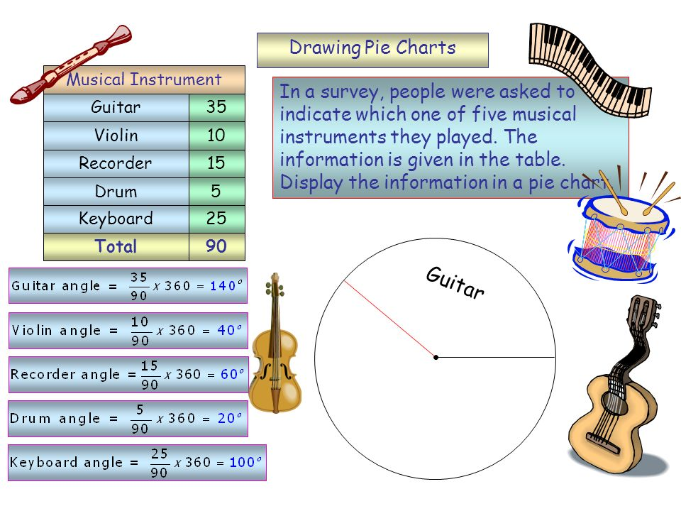 Total90 Guitar Drawing Pie Charts In a survey, people were asked to indicate which one of five musical instruments they played.