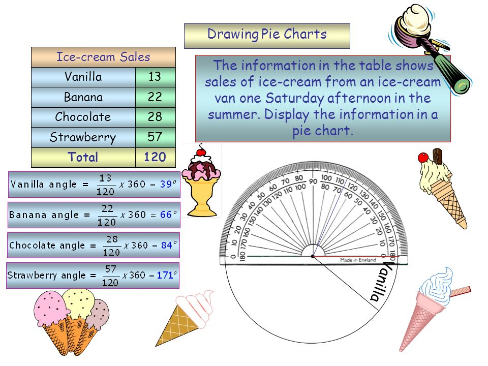 Drawing Pie Charts Total120 Vanilla Banana Chocolate Strawberry 13 22 28 57 Ice-cream Sales The information in the table shows sales of ice-cream from an ice-cream van one Saturday afternoon in the summer.