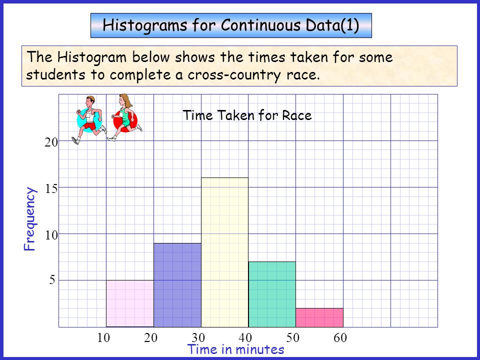 Histograms for Continuous Data A histogram for continuous data is a frequency diagram that shows part of the number line on the horizontal axis. 0 1 2