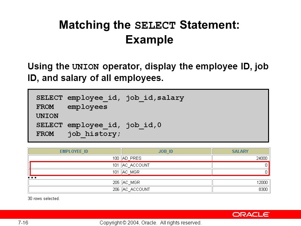 7-16 Copyright © 2004, Oracle. All rights reserved. Matching the SELECT Statement: Example Using the UNION operator, display the employee ID, job ID,