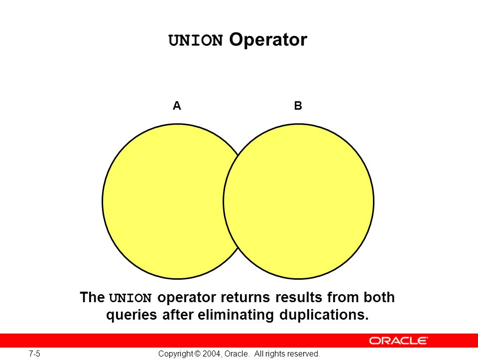 7-5 Copyright © 2004, Oracle. All rights reserved. UNION Operator AB The UNION operator returns results from both queries after eliminating duplicatio
