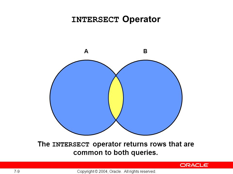 7-9 Copyright © 2004, Oracle. All rights reserved. INTERSECT Operator AB The INTERSECT operator returns rows that are common to both queries.