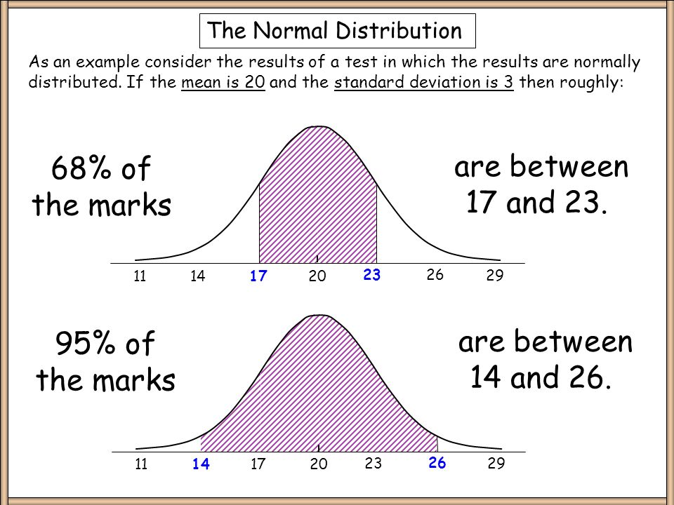 The Normal Distribution x + 1 s.d x - 1 s.d x + 2 s.d x - 2 s.d 68% 95% x x In a normal distribution most of the data is grouped about the mean and the rest of the data tails off symmetrically on either side.