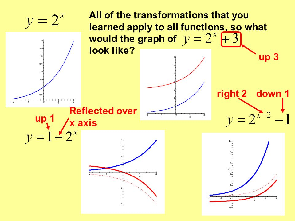 All of the transformations that you learned apply to all functions, so what would the graph of look like? up 3 up 1 Reflected over x axis down 1right