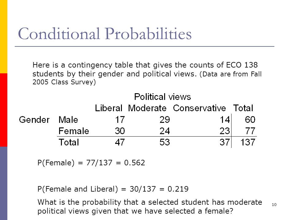 10 Conditional Probabilities Here is a contingency table that gives the counts of ECO 138 students by their gender and political views. (Data are from