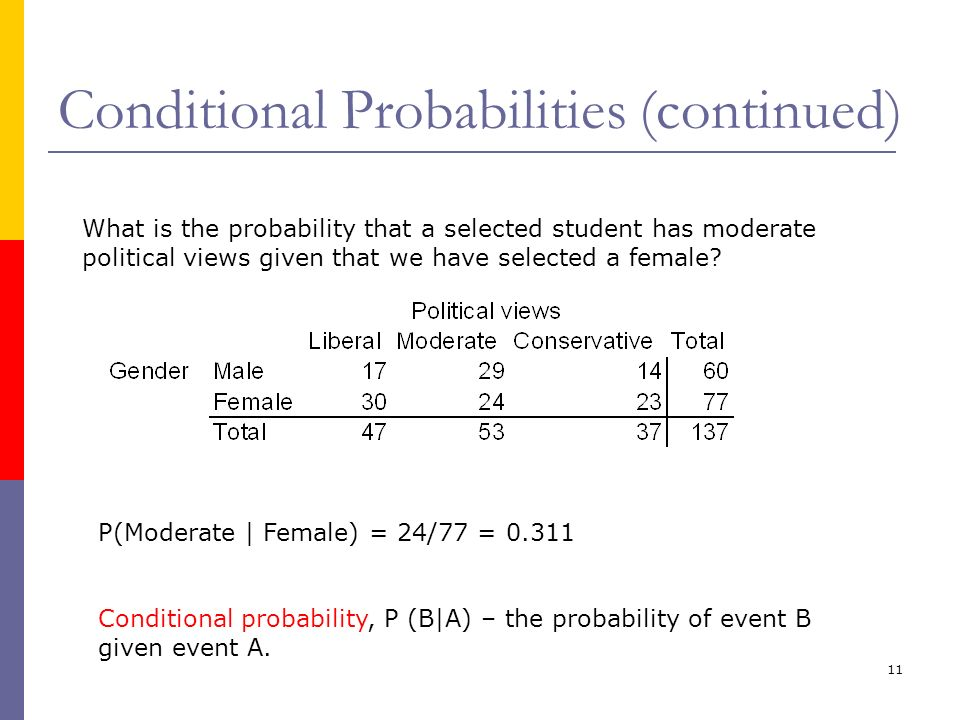 11 Conditional Probabilities (continued) What is the probability that a selected student has moderate political views given that we have selected a fe