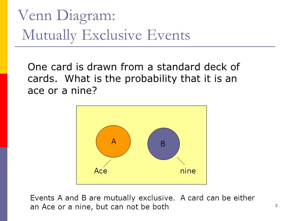 3 Venn Diagram: Mutually Exclusive Events One card is drawn from a standard deck of cards. What is the probability that it is an ace or a nine? A B Ac