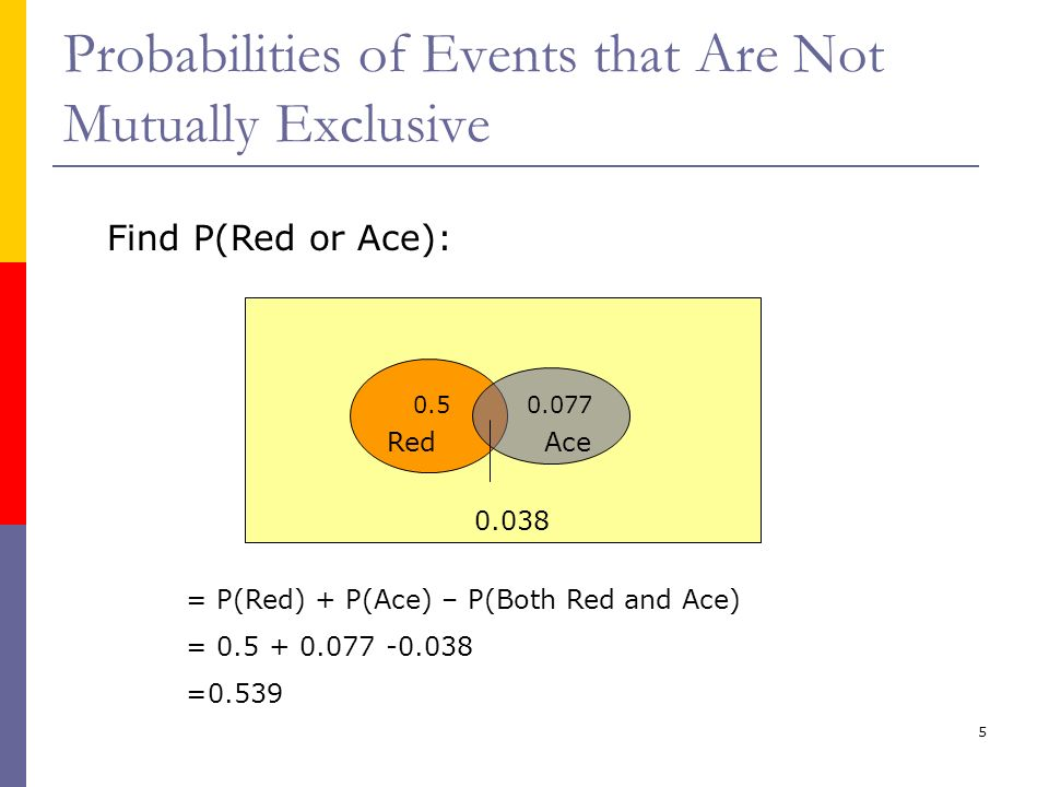 5 Probabilities of Events that Are Not Mutually Exclusive Find P(Red or Ace): RedAce 0.50.077 0.038 = P(Red) + P(Ace) – P(Both Red and Ace) = 0.5 + 0.