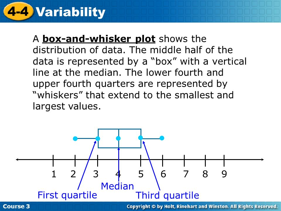 Course 3 4-4 Variability 1 2 3 4 5 6 7 8 9 A box-and-whisker plot shows the distribution of data. The middle half of the data is represented by a box