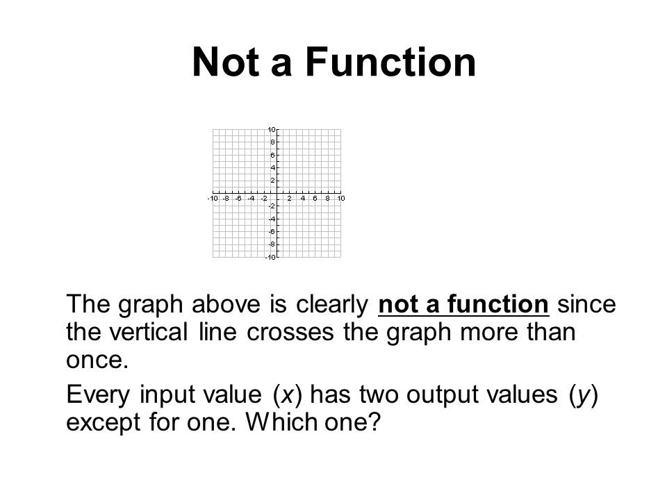 Not a Function The graph above is clearly not a function since the vertical line crosses the graph more than once. Every input value (x) has two outpu