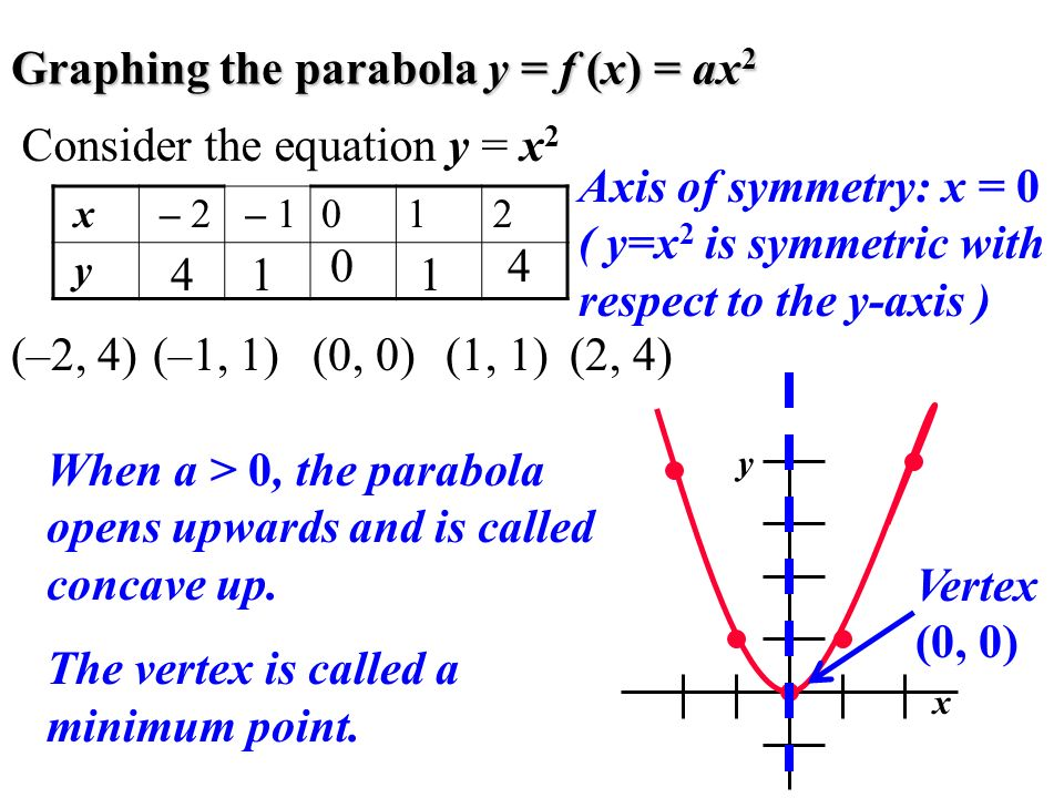 Graphing the parabola y = f (x) = ax 2 Consider the equation y = x 2 0 1 4 1 (–1, 1)(0, 0)(1, 1)(2, 4) y x 4 (–2, 4) Axis of symmetry: x = 0 ( y=x 2 i