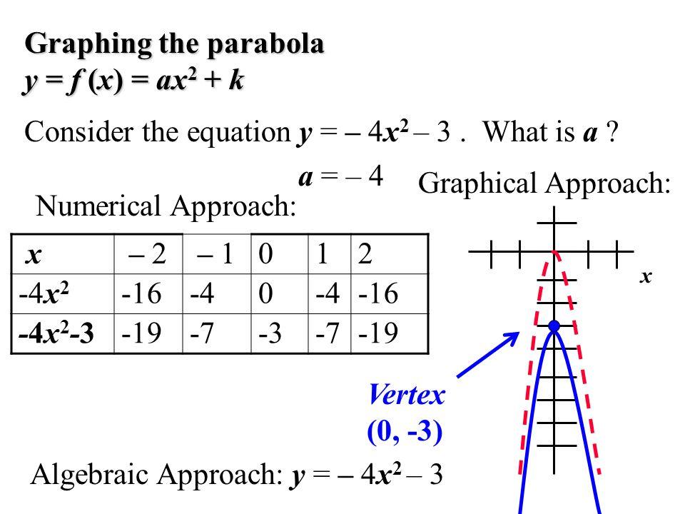 Algebraic Approach: y = – 4x 2 – 3 x – 2 – 1012 -4x 2 -16-40 -16 -4x2-3-4x2-3-19-7-3-7-19 Numerical Approach: Graphical Approach: Graphing the parabol