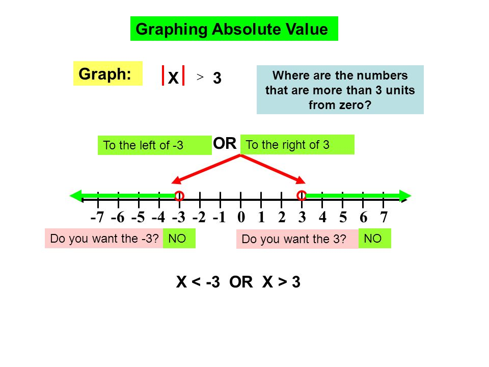 Graphing Absolute Value X 3 Where are the numbers that are more than 3 units from zero? 20315476-4-2-3-5-6-7 Graph: To the right of 3 To the left of -
