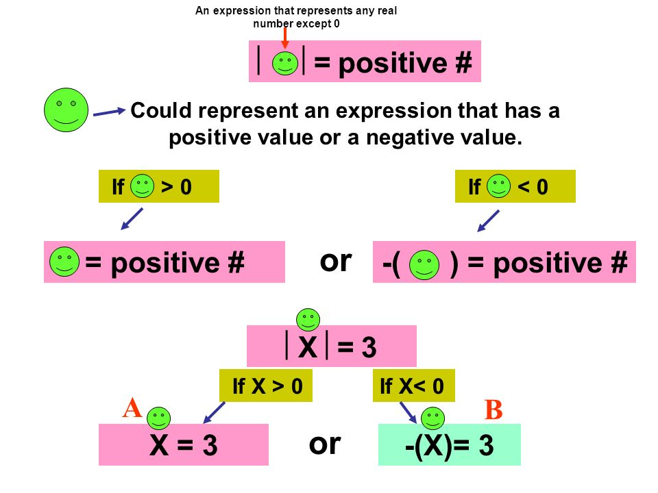or = positive # If > 0 Could represent an expression that has a positive value or a negative value. = positive # If < 0 -( ) = positive # X = 3 If X >