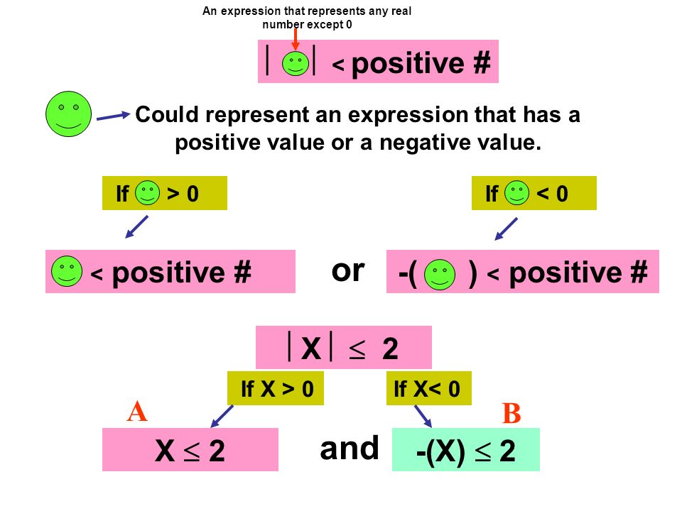 or < positive # If > 0 Could represent an expression that has a positive value or a negative value. < positive # If < 0 X 2 If X > 0 X 2 and If X< 0 -