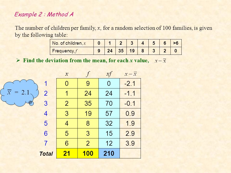 Example 2 : Method A The number of children per family, x, for a random selection of 100 families, is given by the following table: Find the deviation from the mean, for each x value, : No.