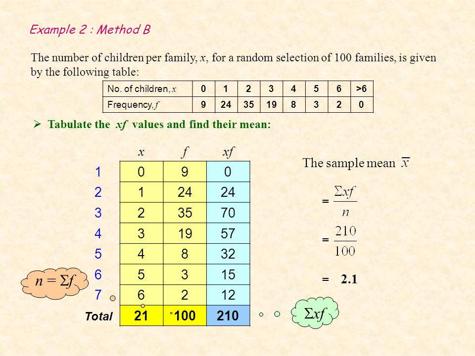 Example 2 : Method B The number of children per family, x, for a random selection of 100 families, is given by the following table: The sample mean = = 2.1 xf Tabulate the xf values and find their mean: No.