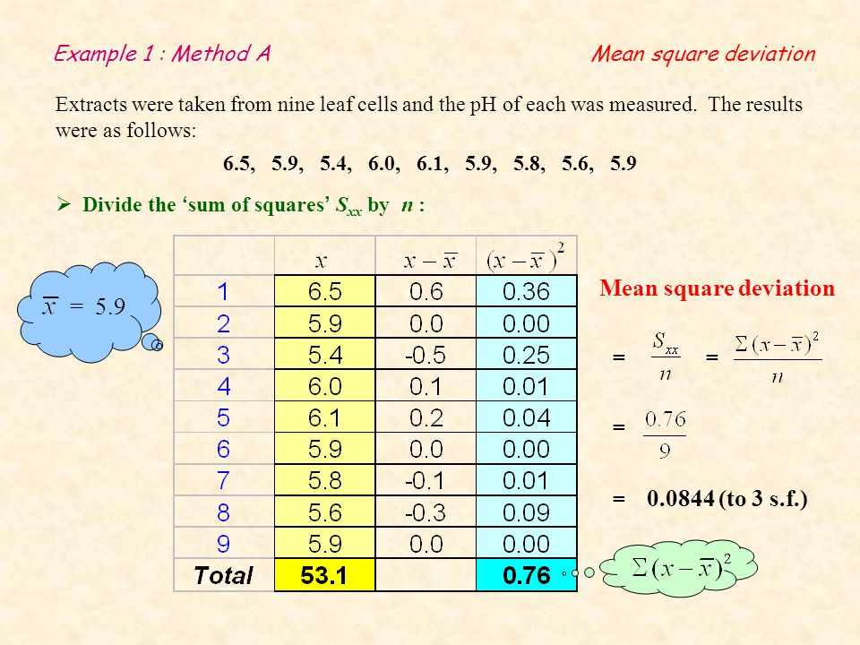 Example 2 : Method B The number of children per family, x, for a random selection of 100 families, is given by the following table: Find the sum of squares by subtracting from x 2 f : No.