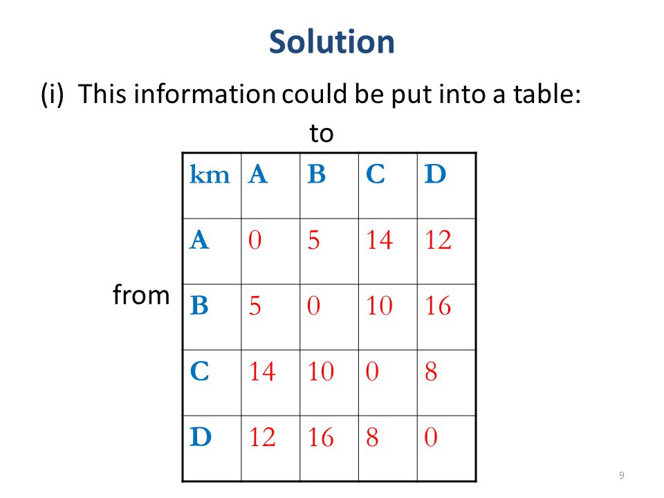 Solution (i) This information could be put into a table: 9 kmABCD A051412 B501016 C141008 D121680 to from