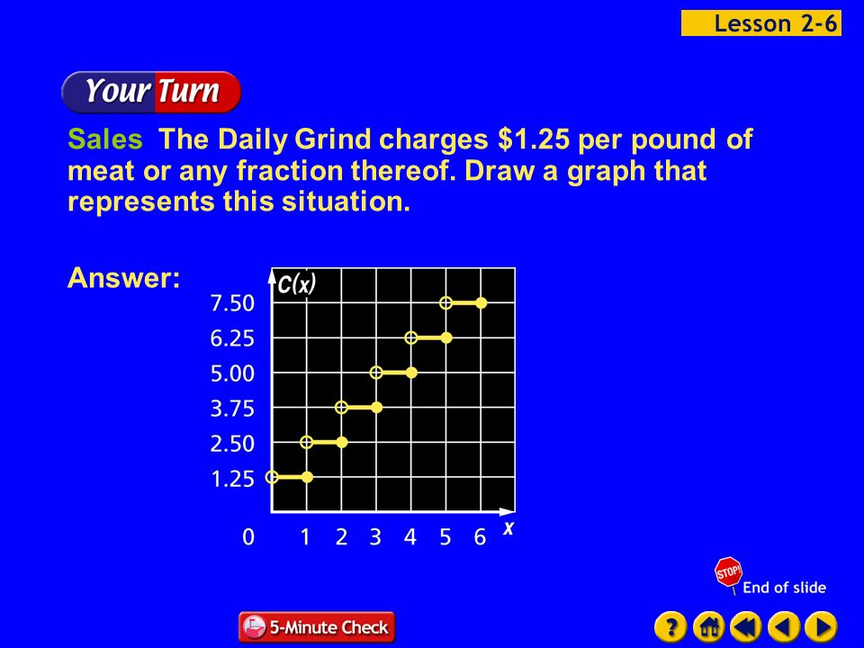 Example 6-1d Sales The Daily Grind charges $1.25 per pound of meat or any fraction thereof. Draw a graph that represents this situation. Answer: