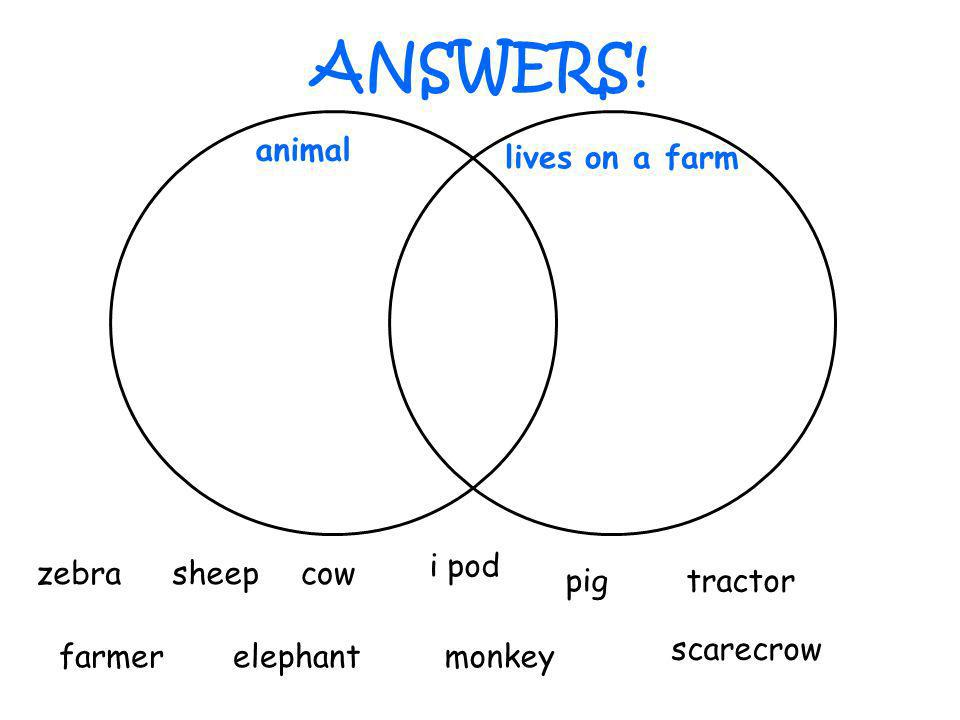 ANSWERS! zebrasheepcow scarecrow pigtractor farmerelephantmonkey i pod animal lives on a farm