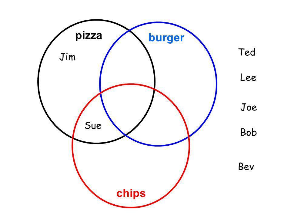 pizza burger chips Jim Ted Lee Sue Joe Bob Bev
