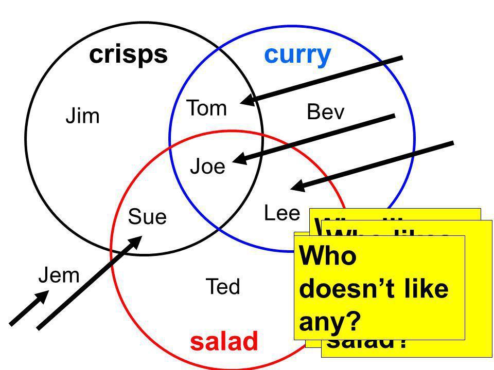 crispscurry salad Jim Tom Bev Sue Joe Lee Ted Jem Who likes curry and crisps? Who likes curry and salad? Who likes crisps and salad? Who likes crisps,