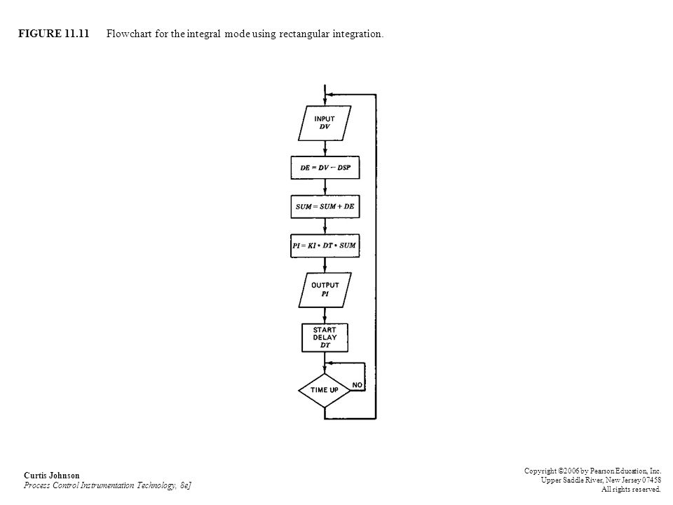 FIGURE 11.11 Flowchart for the integral mode using rectangular integration. Curtis Johnson Process Control Instrumentation Technology, 8e] Copyright ©