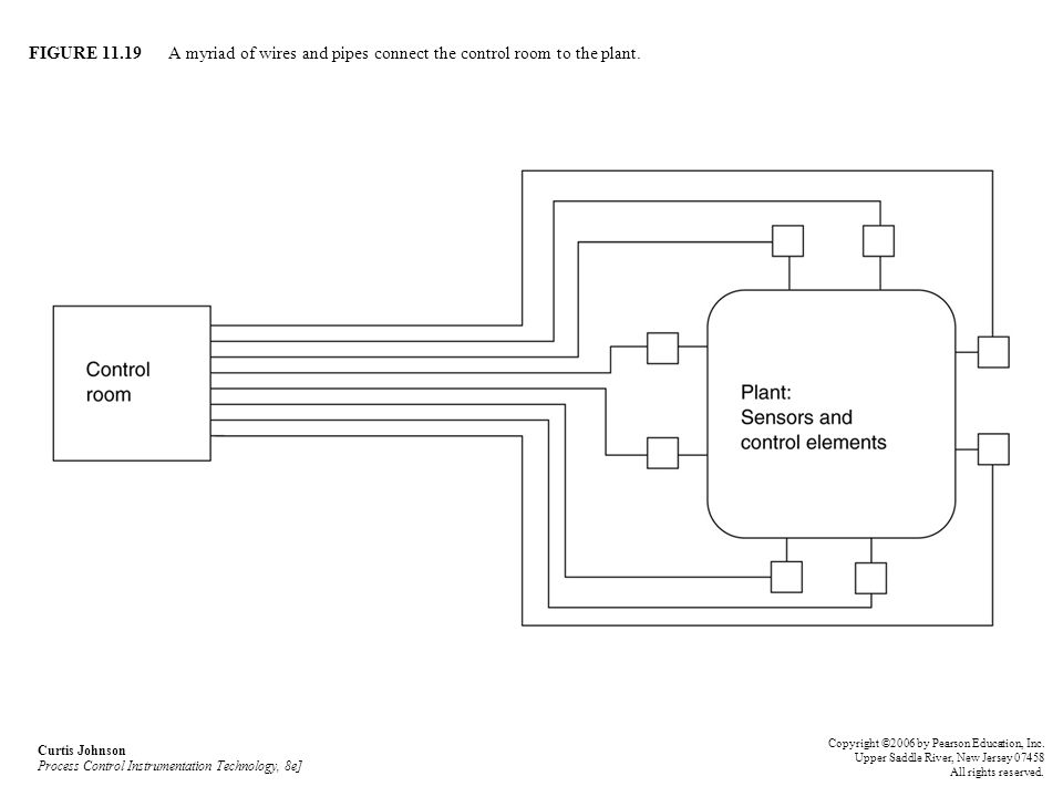FIGURE 11.19 A myriad of wires and pipes connect the control room to the plant. Curtis Johnson Process Control Instrumentation Technology, 8e] Copyrig