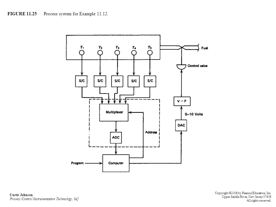 FIGURE 11.25 Process system for Example 11.12. Curtis Johnson Process Control Instrumentation Technology, 8e] Copyright ©2006 by Pearson Education, In