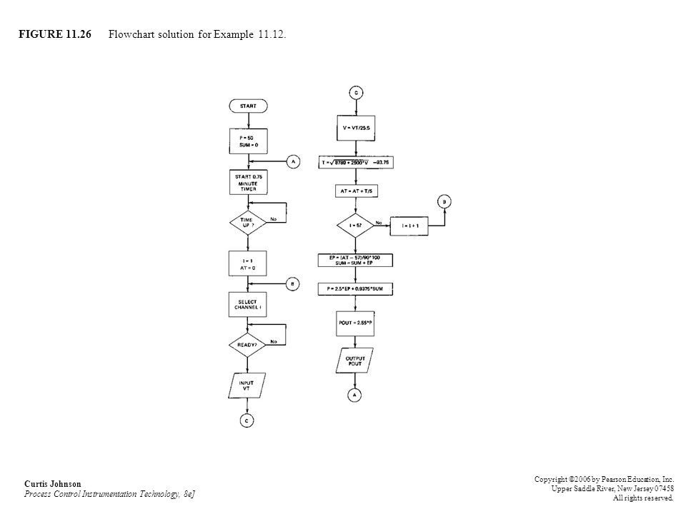FIGURE 11.26 Flowchart solution for Example 11.12. Curtis Johnson Process Control Instrumentation Technology, 8e] Copyright ©2006 by Pearson Education