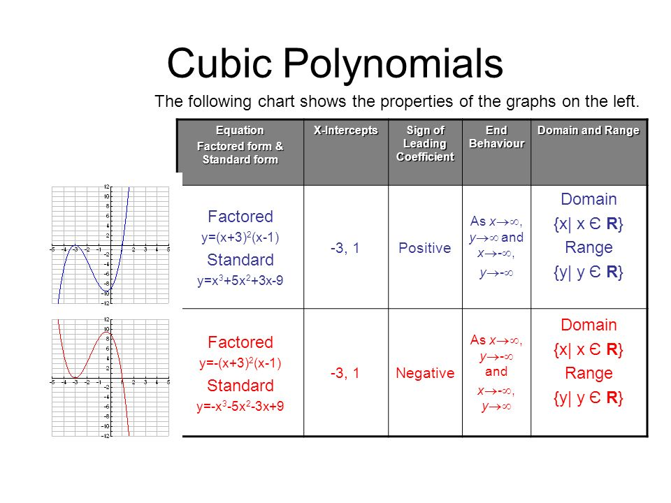 Cubic Polynomials Equation Factored form & Standard form X-Intercepts Sign of Leading Coefficient End Behaviour Domain and Range Factored y=(x+3) 2 (x
