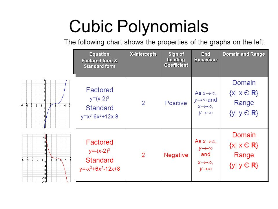 Quartic Polynomials Look at the two graphs and discuss the questions given below.