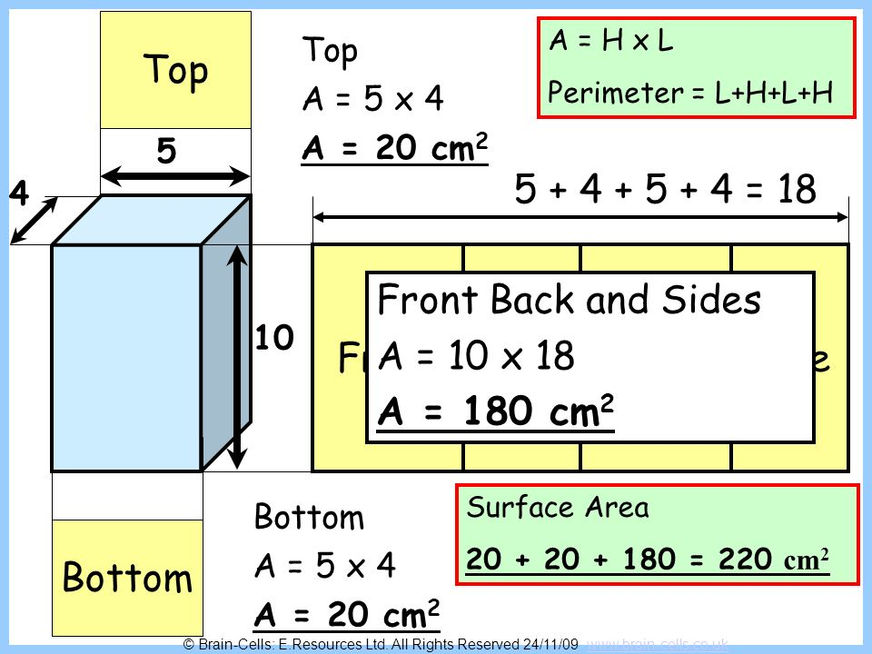10 cm 5 cm 2 cm 12 cm 3 cm 2 cm Top and Bottom = 20 cm 2 Front Back and Sides = 140 cm 2 Surface Area = 160 cm 2 Surface Area 12 + 120 = 132 cm 2 © Brain-Cells: E.Resources Ltd.