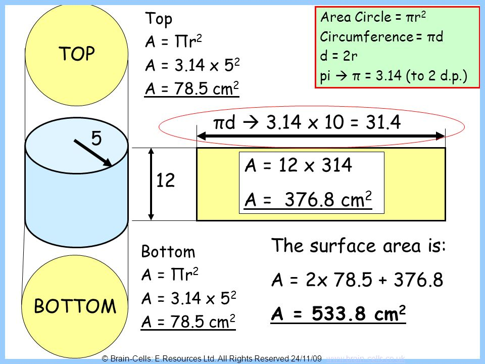 TOP BOTTOM Label Area Circle = πr 2 Circumference = πd d = 2r pi π = 3.14 (to 2 d.p.) 8 15 πd 3.14 x 16 = 50.24 Top A = πr 2 A = 3.14 x 8 2 A = 200.96 cm 2 A = 15 x 50.24 A = 753.6cm 2 The surface area is: A = 2x 200.96 + 753.6 A = 1155.52 cm 2 Bottom A = πr 2 A = 3.14 x 8 2 A = 200.96 cm 2 © Brain-Cells: E.Resources Ltd.