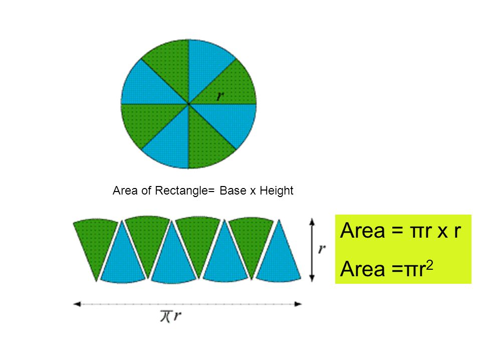 Area of Rectangle= Base x Height Area = πr x r Area =πr 2