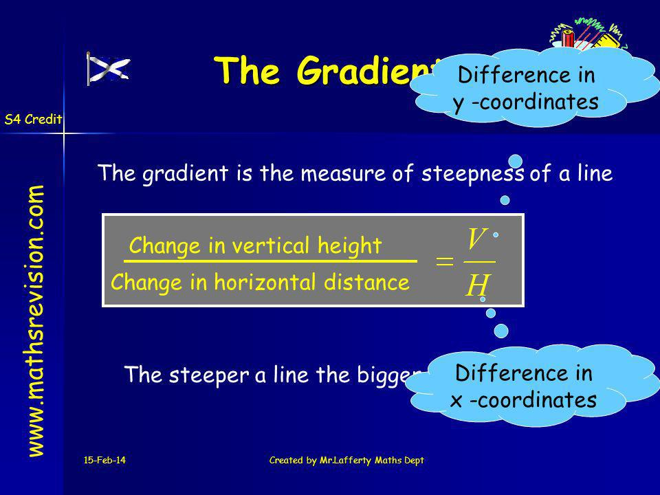 15-Feb-14Created by Mr.Lafferty Maths Dept www.mathsrevision.com The Gradient Change in vertical height Change in horizontal distance The gradient is