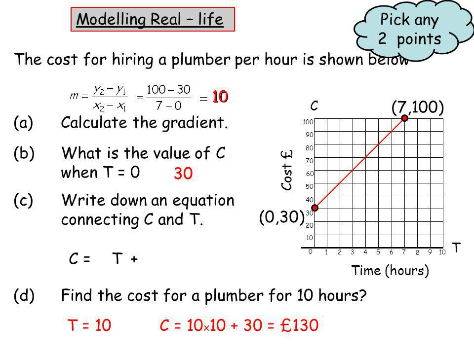 Modelling Real – life The cost for hiring a plumber per hour is shown below (a)Calculate the gradient. (b)What is the value of C when T = 0 (c)Write d
