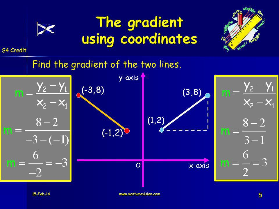 15-Feb-14www.mathsrevision.com 5 y-axis O x-axis The gradient using coordinates Find the gradient of the two lines. S4 Credit