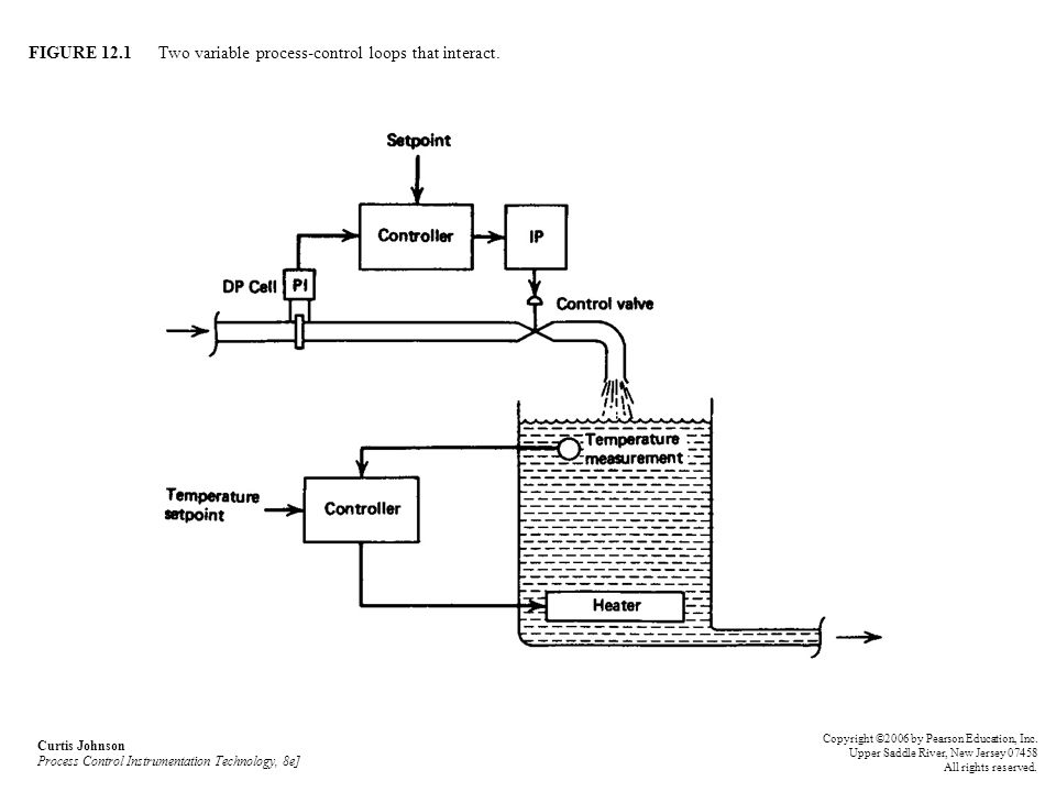 FIGURE 12.1 Two variable process-control loops that interact. Curtis Johnson Process Control Instrumentation Technology, 8e] Copyright ©2006 by Pearso