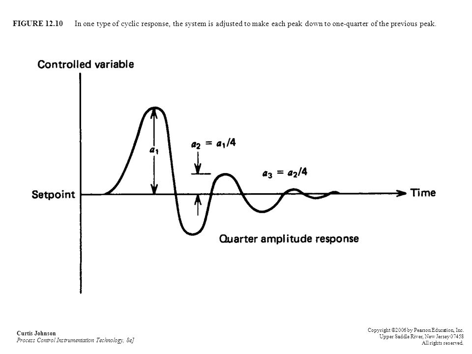 FIGURE 12.10 In one type of cyclic response, the system is adjusted to make each peak down to one-quarter of the previous peak. Curtis Johnson Process