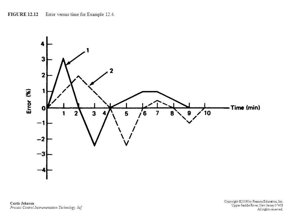 FIGURE 12.12 Error versus time for Example 12.4. Curtis Johnson Process Control Instrumentation Technology, 8e] Copyright ©2006 by Pearson Education,