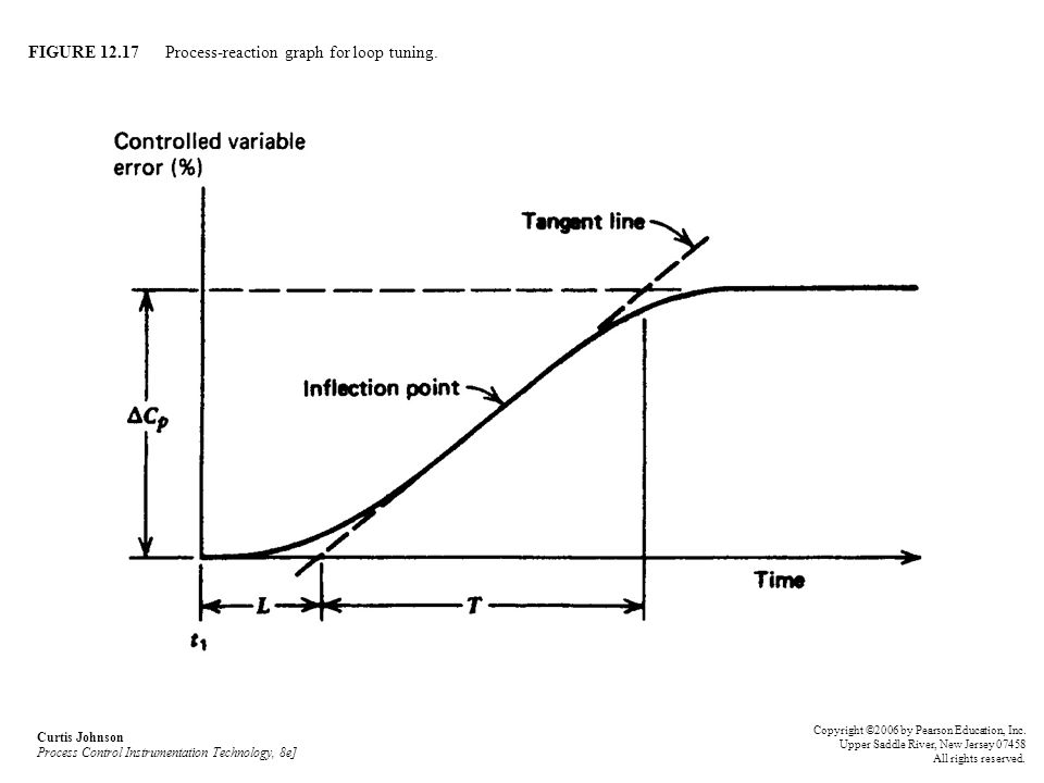 FIGURE 12.17 Process-reaction graph for loop tuning. Curtis Johnson Process Control Instrumentation Technology, 8e] Copyright ©2006 by Pearson Educati