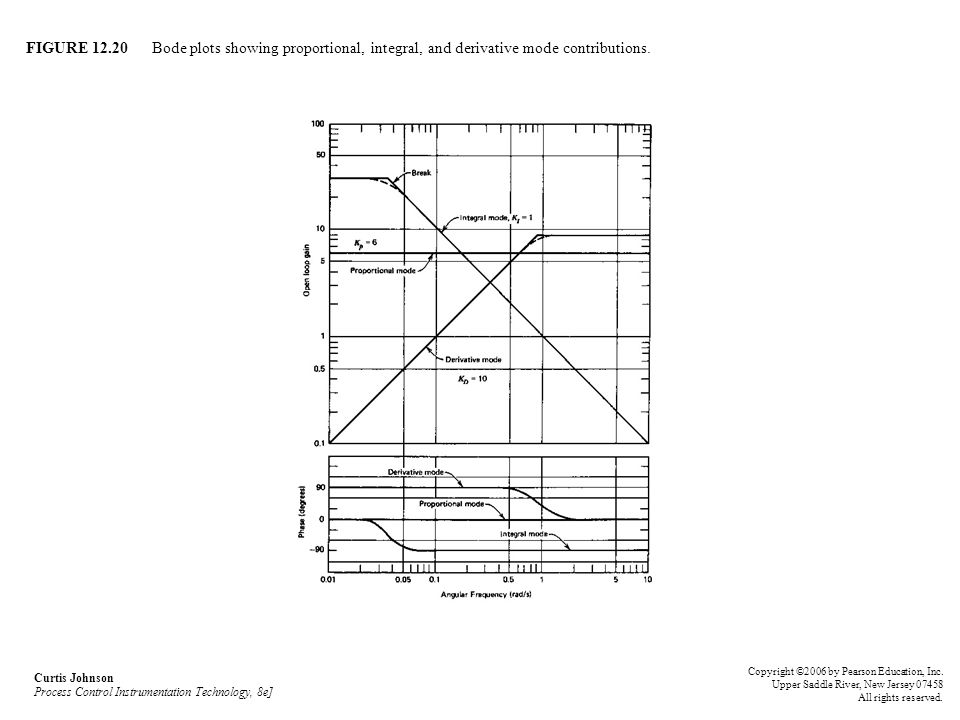 FIGURE 12.20 Bode plots showing proportional, integral, and derivative mode contributions. Curtis Johnson Process Control Instrumentation Technology,